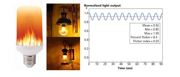 Flicker Test on LED Luminaries