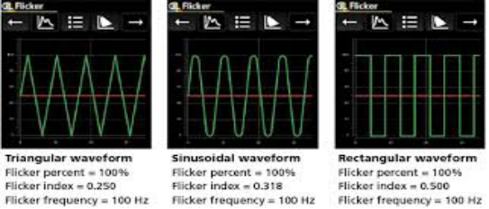 SIMPLE PERIODIC WAVEFORM PROPERTIES and FLICKER METRICS