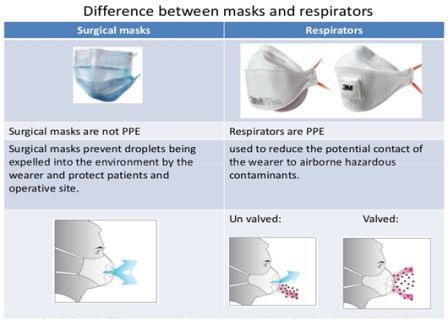 Difference Between Masks and Respirators