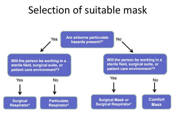 Selection of masks for Protection from Corona virus