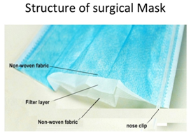 Structure of Surgical Masks for protection of infection