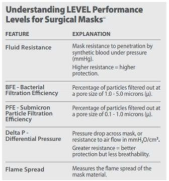 Understanding Performance of Masks
